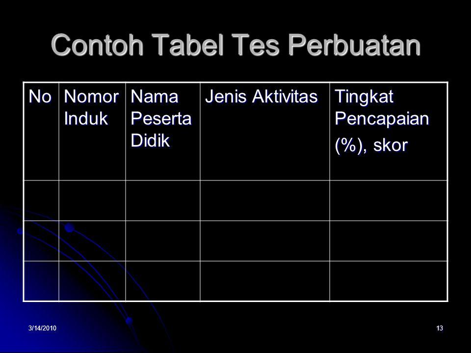3/14/201013 Contoh Tabel Tes Perbuatan No Nomor Induk Nama Peserta Didik Jenis Aktivitas Tingkat Pencapaian (%), skor