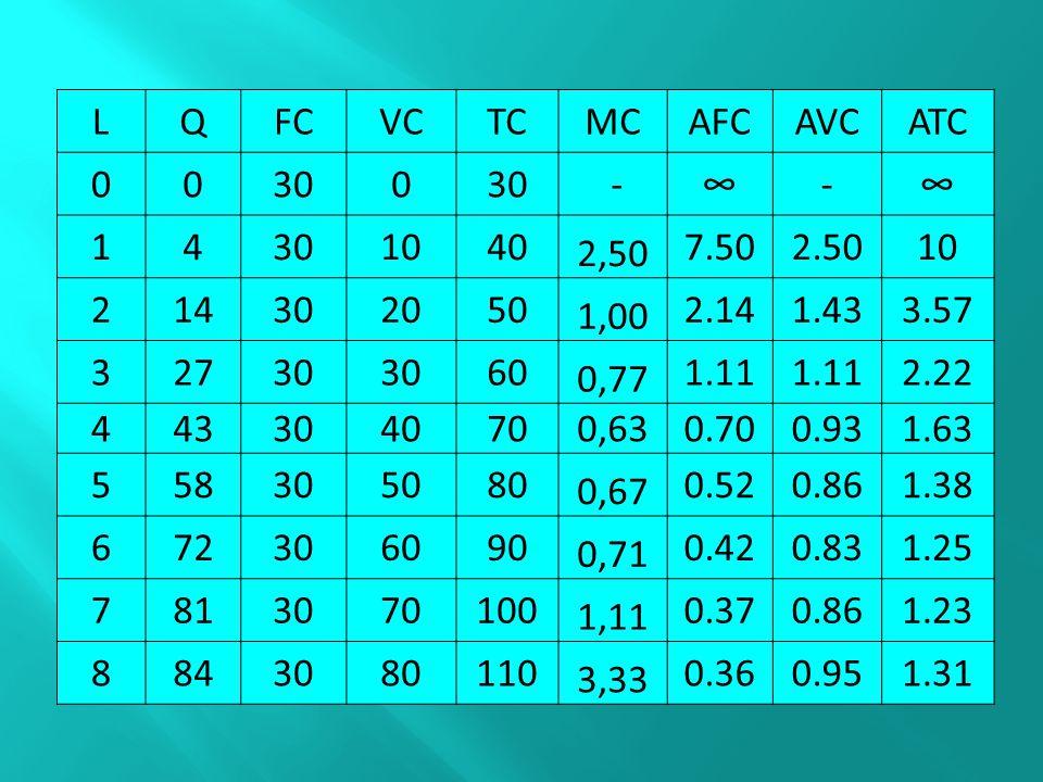 LQFCVCTCMCAFCAVCATC 00300 -∞-∞ 14 1040 2,50 7.502.5010 214302050 1,00 2.141.433.57 32730 60 0,77 1.11 2.22 443304070 0,63 0.700.931.63 558305080 0,67