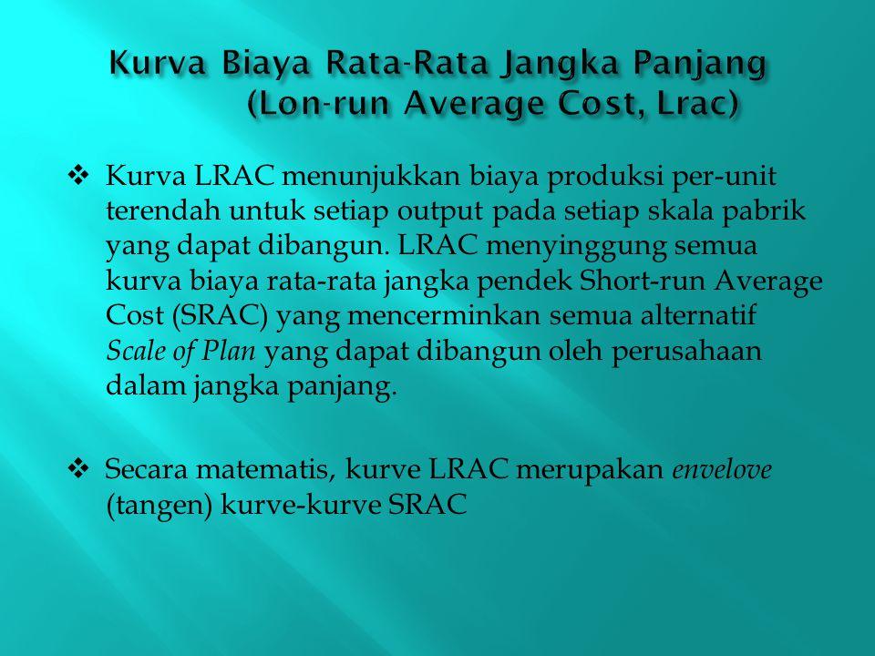  Kurva LRAC menunjukkan biaya produksi per-unit terendah untuk setiap output pada setiap skala pabrik yang dapat dibangun. LRAC menyinggung semua kur