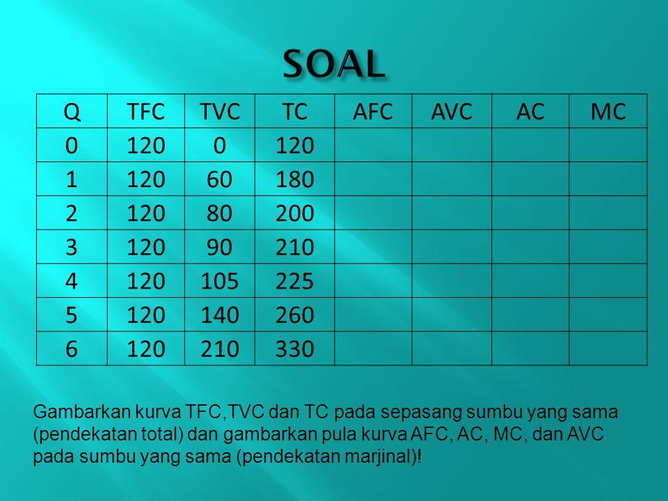 QTFCTVCTCAFCAVCACMC 01200 1 60180 212080200 312090210 4120105225 5120140260 6120210330 Gambarkan kurva TFC,TVC dan TC pada sepasang sumbu yang sama (p