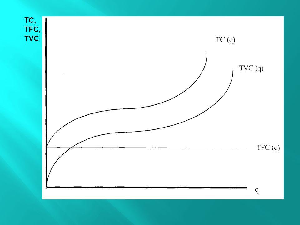 TC, TFC, TVC