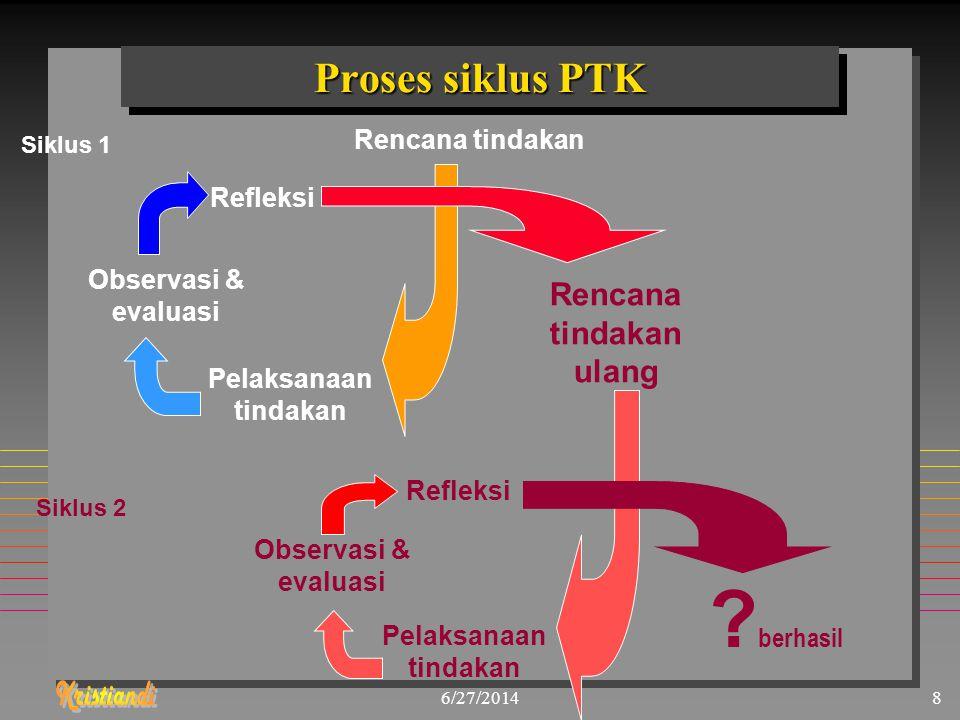 6/27/20148 Proses siklus PTK Rencana tindakan Refleksi Observasi & evaluasi Pelaksanaan tindakan Rencana tindakan ulang Pelaksanaan tindakan Refleksi