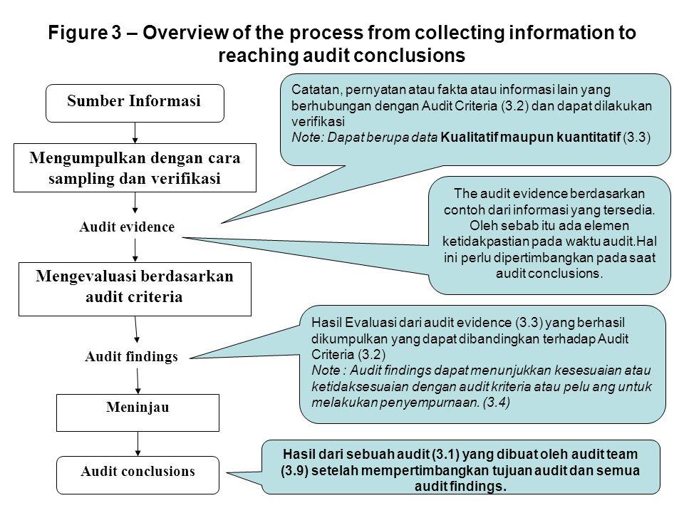Figure 3 – Overview of the process from collecting information to reaching audit conclusions Sumber Informasi Mengumpulkan dengan cara sampling dan verifikasi Mengevaluasi berdasarkan audit criteria Audit evidence Meninjau Audit findings Audit conclusions The audit evidence berdasarkan contoh dari informasi yang tersedia.