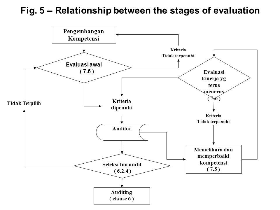 Fig. 5 – Relationship between the stages of evaluation Tidak Terpilih Pengembangan Kompetensi Evaluasi awal ( 7.6 ) Kriteria dipenuhi Auditor Seleksi