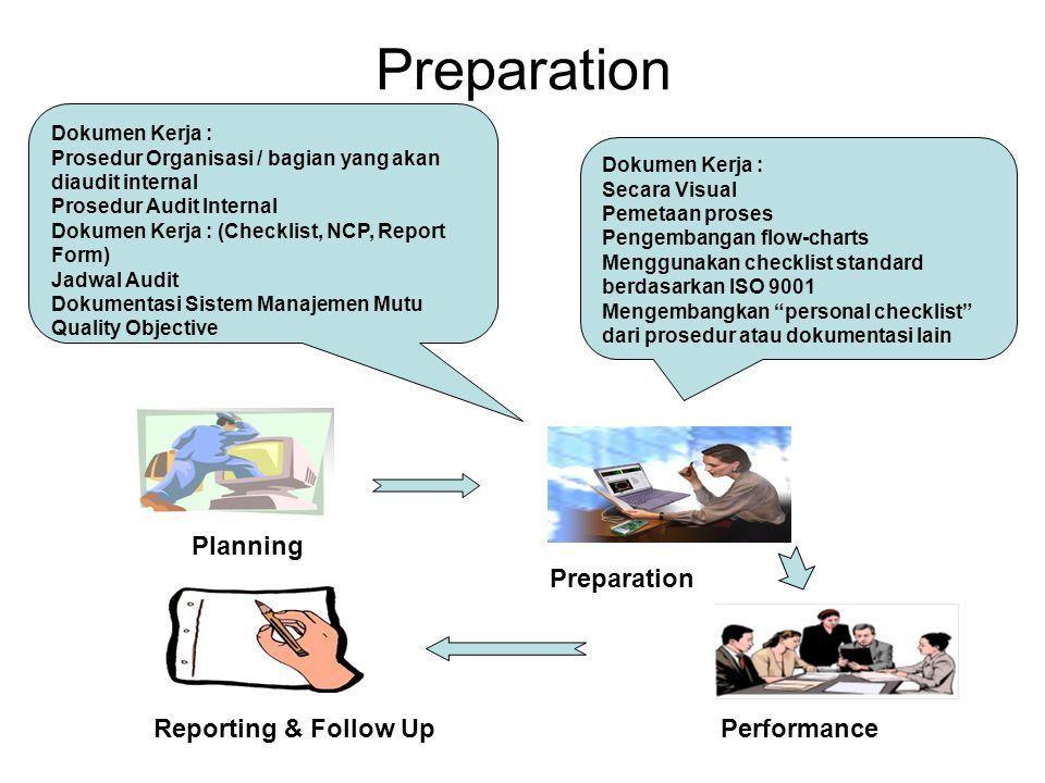 Preparation Planning Reporting & Follow Up Preparation Performance Dokumen Kerja : Secara Visual Pemetaan proses Pengembangan flow-charts Menggunakan checklist standard berdasarkan ISO 9001 Mengembangkan personal checklist dari prosedur atau dokumentasi lain Dokumen Kerja : Prosedur Organisasi / bagian yang akan diaudit internal Prosedur Audit Internal Dokumen Kerja : (Checklist, NCP, Report Form) Jadwal Audit Dokumentasi Sistem Manajemen Mutu Quality Objective