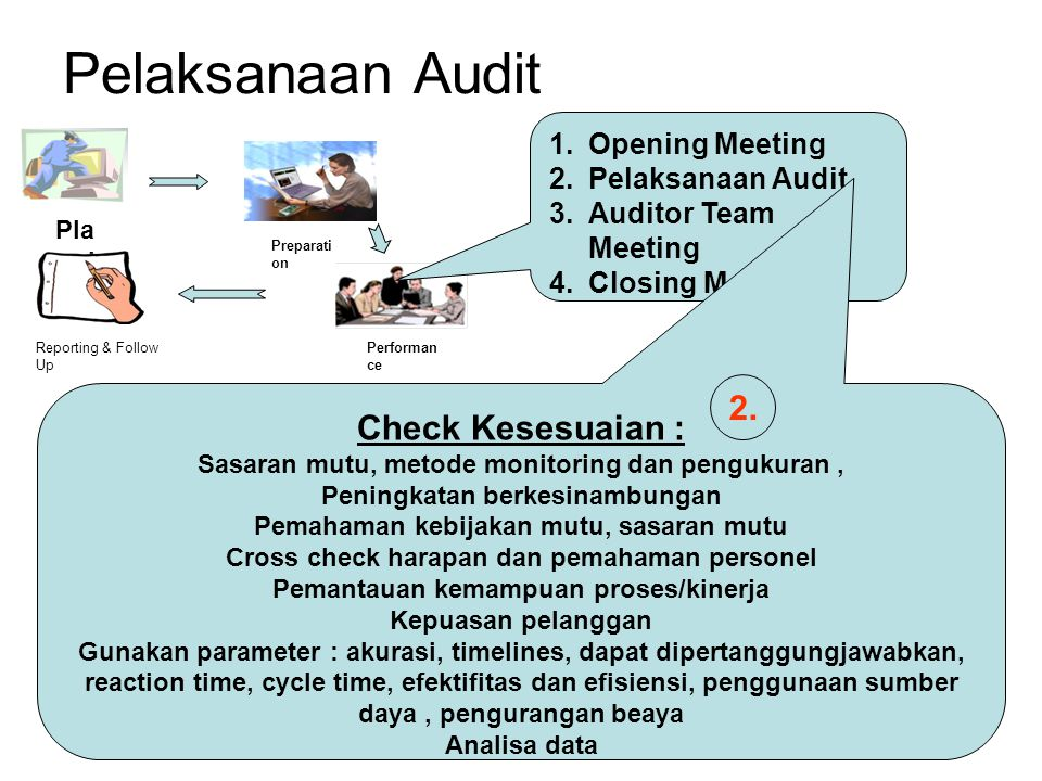Pelaksanaan Audit Pla nni ng Reporting & Follow Up Preparati on Performan ce 1.Opening Meeting 2.Pelaksanaan Audit 3.Auditor Team Meeting 4.Closing Me