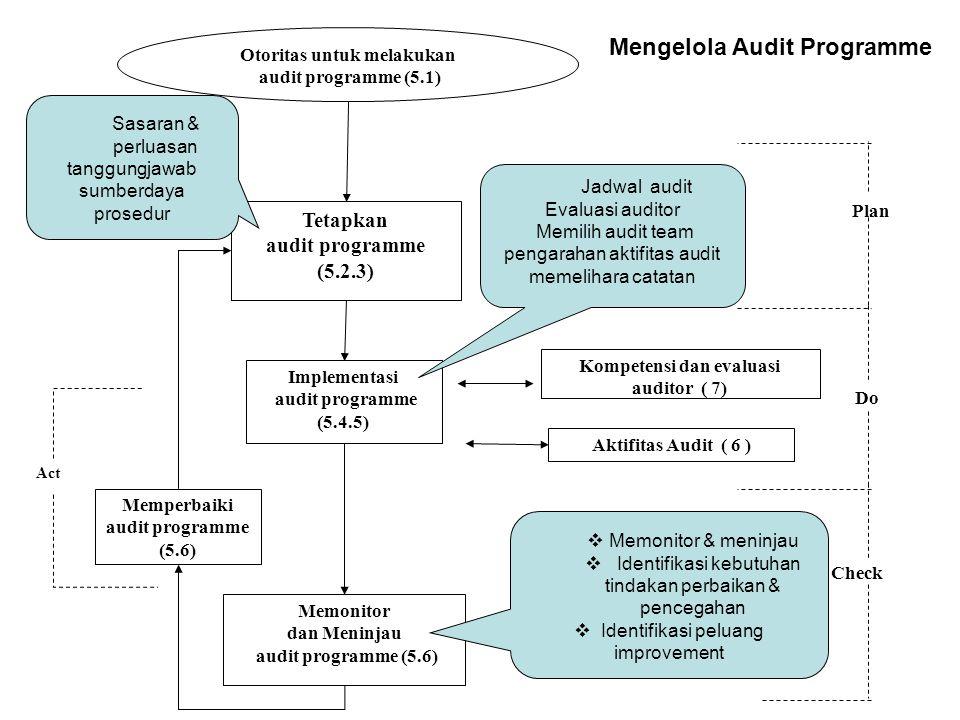 Otoritas untuk melakukan audit programme (5.1) Tetapkan audit programme (5.2.3) Implementasi audit programme (5.4.5) Memonitor dan Meninjau audit programme (5.6) Memperbaiki audit programme (5.6) Kompetensi dan evaluasi auditor ( 7) Aktifitas Audit ( 6 ) Act Check Do Plan Sasaran & perluasan tanggungjawab sumberdaya prosedur Jadwal audit Evaluasi auditor Memilih audit team pengarahan aktifitas audit memelihara catatan  Memonitor & meninjau  I dentifikasi kebutuhan tindakan perbaikan & pencegahan  I dentifi kasi peluang improvement Mengelola Audit Programme