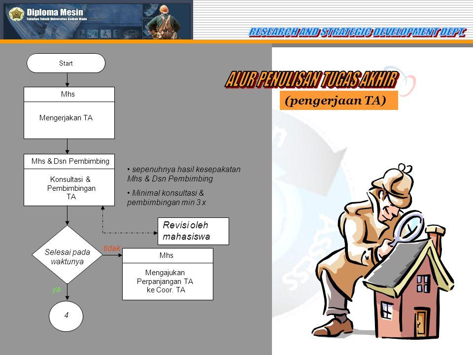 (pengerjaan TA) Start Mhs Mengerjakan TA Mhs & Dsn Pembimbing Konsultasi & Pembimbingan TA • sepenuhnya hasil kesepakatan Mhs & Dsn Pembimbing • Minimal konsultasi & pembimbingan min 3 x Revisi oleh mahasiswa Selesai pada waktunya tidak Mhs Mengajukan Perpanjangan TA ke Coor.
