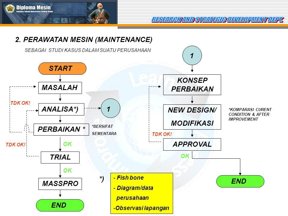2. PERAWATAN MESIN (MAINTENANCE) SEBAGAI STUDI KASUS DALAM SUATU PERUSAHAAN START MASALAH ANALISA*) - Fish bone - Diagram/data perusahaan -Observasi l