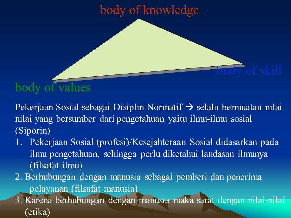body of knowledge body of values body of skill Pekerjaan Sosial sebagai Disiplin Normatif  selalu bermuatan nilai nilai yang bersumber dari pengetahu