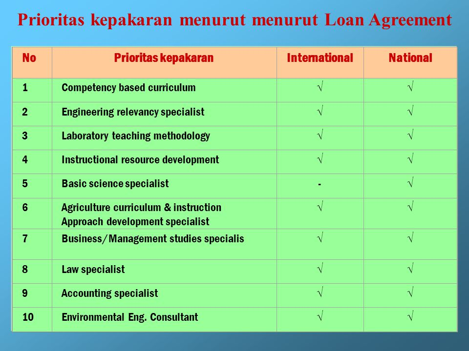 Technical Assistance International & National Consultant Definisi Program technical assistance adalah suatu bantuan tenaga ahli baik internasional maupun nasional untuk membantu program studi dalam meningkatkan atau memperbaiki RAISE ++.