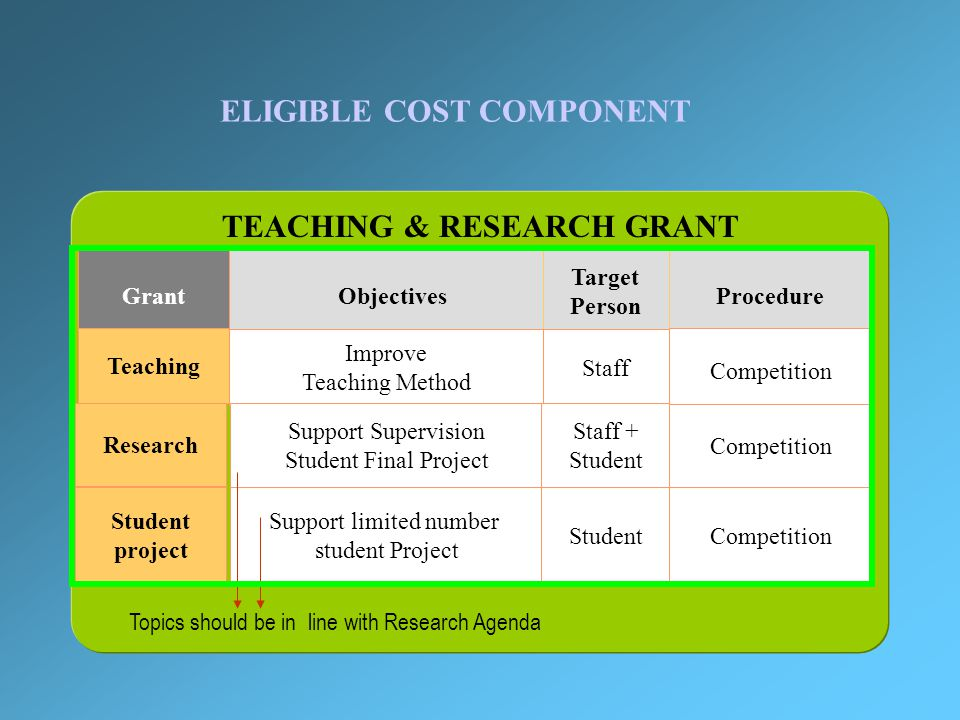 ELIGIBLE COST COMPONENT INSTRUCTIONAL MATERIALS Books Related Materials Selected Journal With strong argument on its benefit to the proposed programs