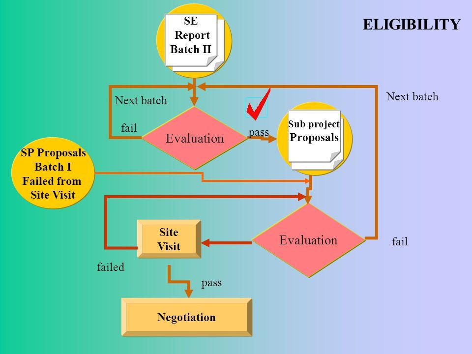 ELIGIBILITY Evaluation Next batch fail Next batch fail Sub project Proposals pass Site Visit pass Negotiation failed SE Report Batch II SP Proposals Batch I Failed from Site Visit