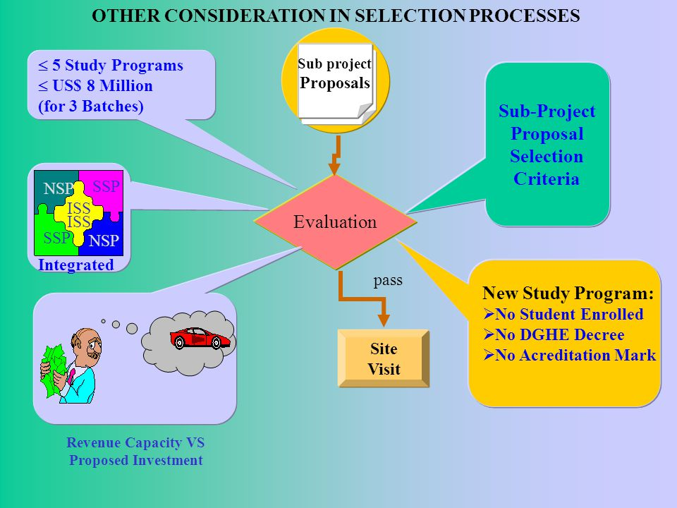 Project Management This component aims to provide incentives for a limited number of Sub- project Management Unit (SPMU) officers and activities such as meetings, office consumables, and coverage of communication costs to maintain Internet connections.
