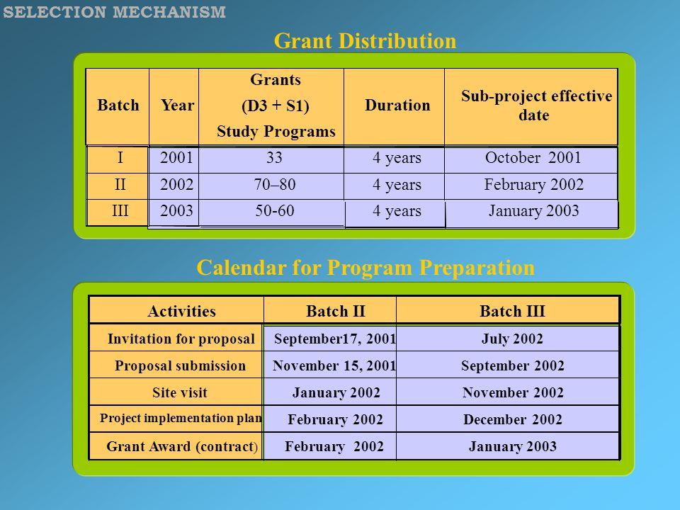 SELECTION MECHANISM Grant Distribution