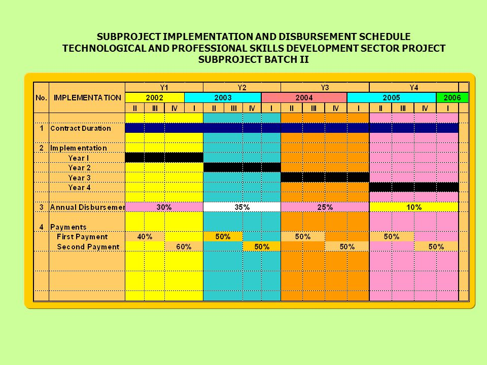 SUBPROJECT IMPLEMENTATION AND DISBURSEMENT SCHEDULE TECHNOLOGICAL AND PROFESSIONAL SKILLS DEVELOPMENT SECTOR PROJECT SUBPROJECT BATCH II