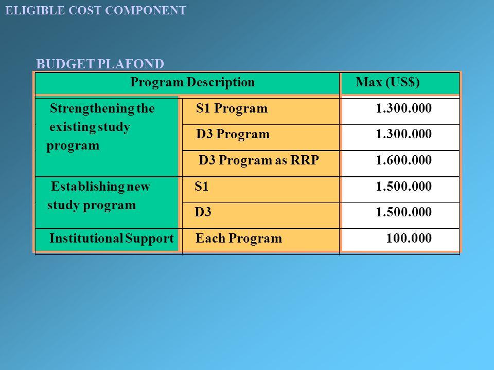 ELIGIBLE COST COMPONENT Program DescriptionMax (US$) S1 Program1.300.000 D3 Program1.300.000 Strengthening the existing study program D3 Program as RRP1.600.000 S11.500.000Establishing new study program D31.500.000 Institutional SupportEach Program 100.000 BUDGET PLAFOND