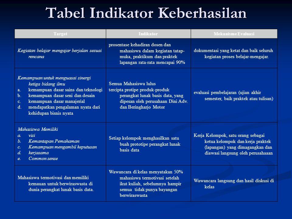 Tabel Indikator Keberhasilan TargetIndikatorMekanisme Evaluasi Kegiatan belajar mengajar berjalan sesuai rencana prosentase kehadiran dosen dan mahasi