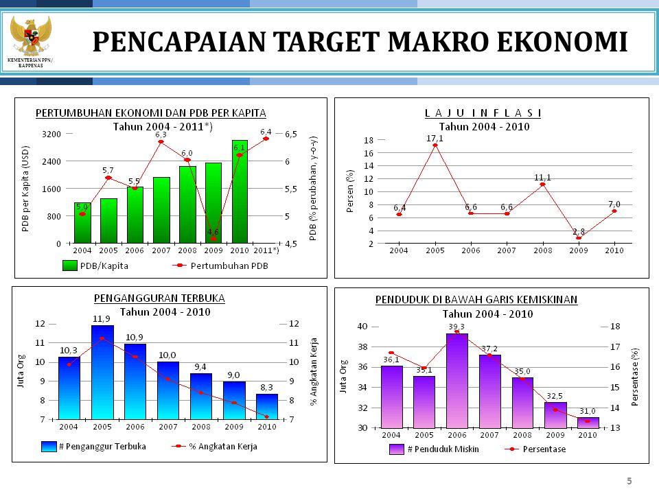 KEMENTERIAN PPN/ BAPPENAS Isu Strategis Wilayah 1.Keterbatasan sumber daya energi listrik dalam mendukung pengembangan ekonomi lokal 2.Integrasi jaringan transportasi intermoda wilayah 3.Pengembangan kawasan perbatasan, pulau-pulau terdepan dan terpencil 1.Ketimpangan pembangunan intra-regional wilayah Jawa- Bali 2.Menjaga momentum pertumbuhan di Jawa-Bali 3.Belum optimalnya potensi peningkatan nilai tambah dari aktivitas dagang internasional 4.Semakin meningkatnya peran sektor sekunder dan tersier dalam perekonomian 5.Terancamnya fungsi wilayah Jawa-Bali sebagai salah satu lumbung pangan nasional 6.Tingginya kepadatan dan konsentrasi penduduk di wilayah metropolitan Jabodetabek dan sekitarnya 7.Tingginya tingkat pengangguran di pusat-pusat pertumbuhan ekonomi 8.Tingginya ancaman terorisme terhadap obyek vital 1.Pembangunan wilayah perbatasan dan kerja sama dengan negara- negara yang berbatasan dengan Negara Kesatuan Republik Indonesia 2.Potensi konflik antar golongan yang didukung oleh organisasi massa.