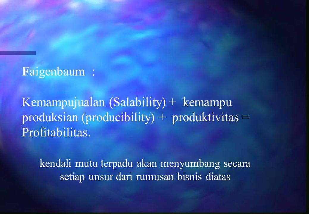 Faigenbaum : Kemampujualan (Salability) + kemampu produksian (producibility) + produktivitas = Profitabilitas. kendali mutu terpadu akan menyumbang se