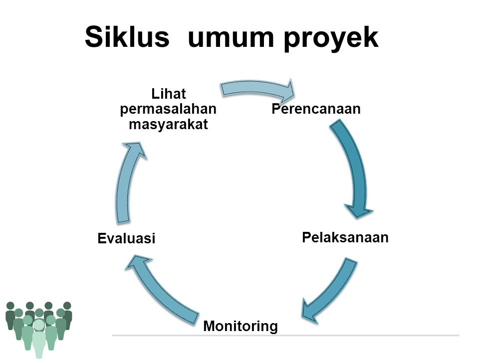 Siklus umum proyek Perencanaan Pelaksanaan Monitoring Evaluasi Lihat permasalahan masyarakat