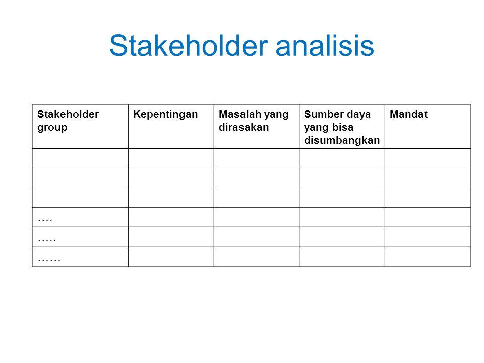 Stakeholder analisis Stakeholder group KepentinganMasalah yang dirasakan Sumber daya yang bisa disumbangkan Mandat …. ….. ……