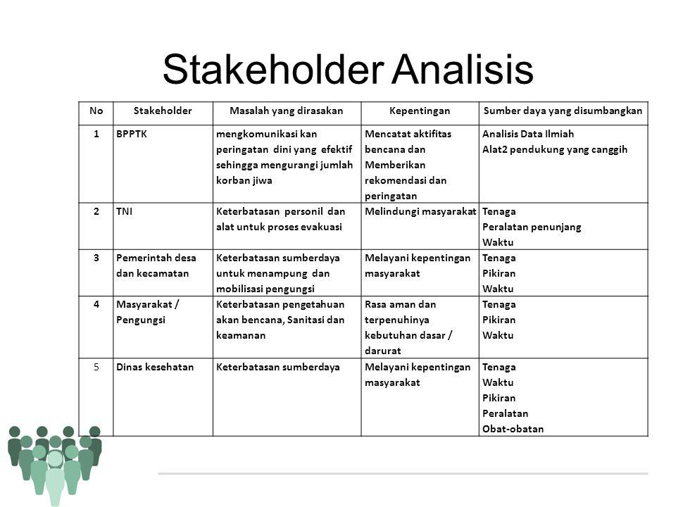 Stakeholder Analisis NoStakeholderMasalah yang dirasakanKepentinganSumber daya yang disumbangkan 1BPPTK mengkomunikasi kan peringatan dini yang efekti