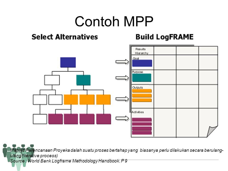 Contoh MPP Matriks Perencanaan Proyeka dalah suatu proses bertahap yang biasanya perlu dilakukan secara berulang- ulang (iterative process) Source : W