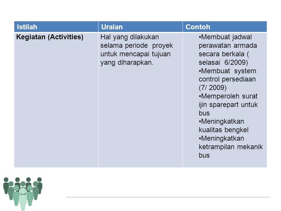 IstilahUraianContoh Kegiatan (Activities)Hal yang dilakukan selama periode proyek untuk mencapai tujuan yang diharapkan. •Membuat jadwal perawatan arm