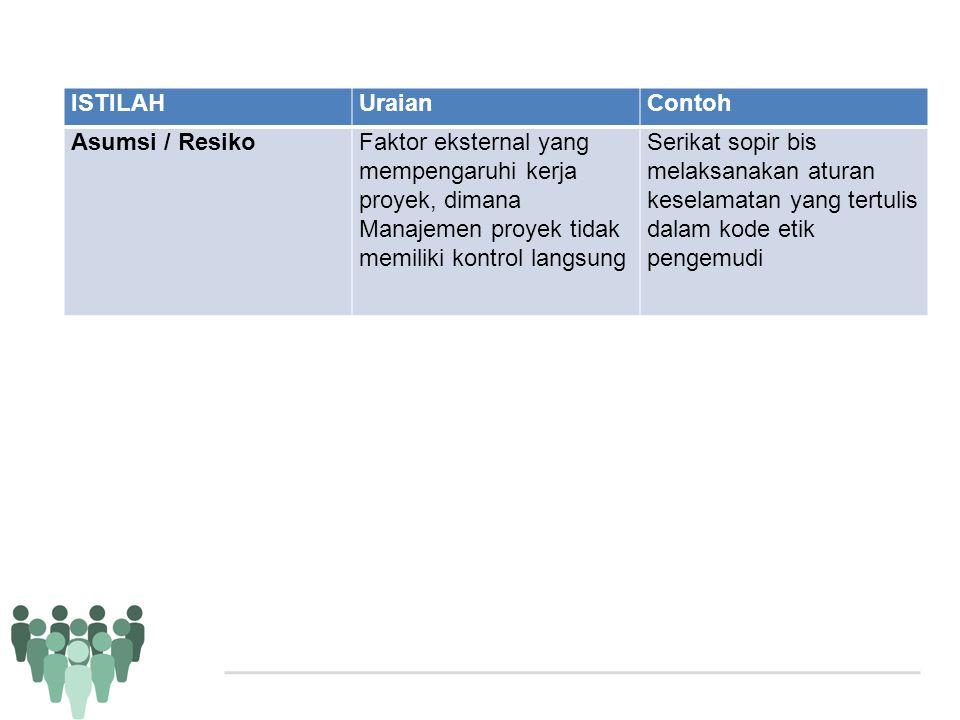 ISTILAHUraianContoh Asumsi / ResikoFaktor eksternal yang mempengaruhi kerja proyek, dimana Manajemen proyek tidak memiliki kontrol langsung Serikat so
