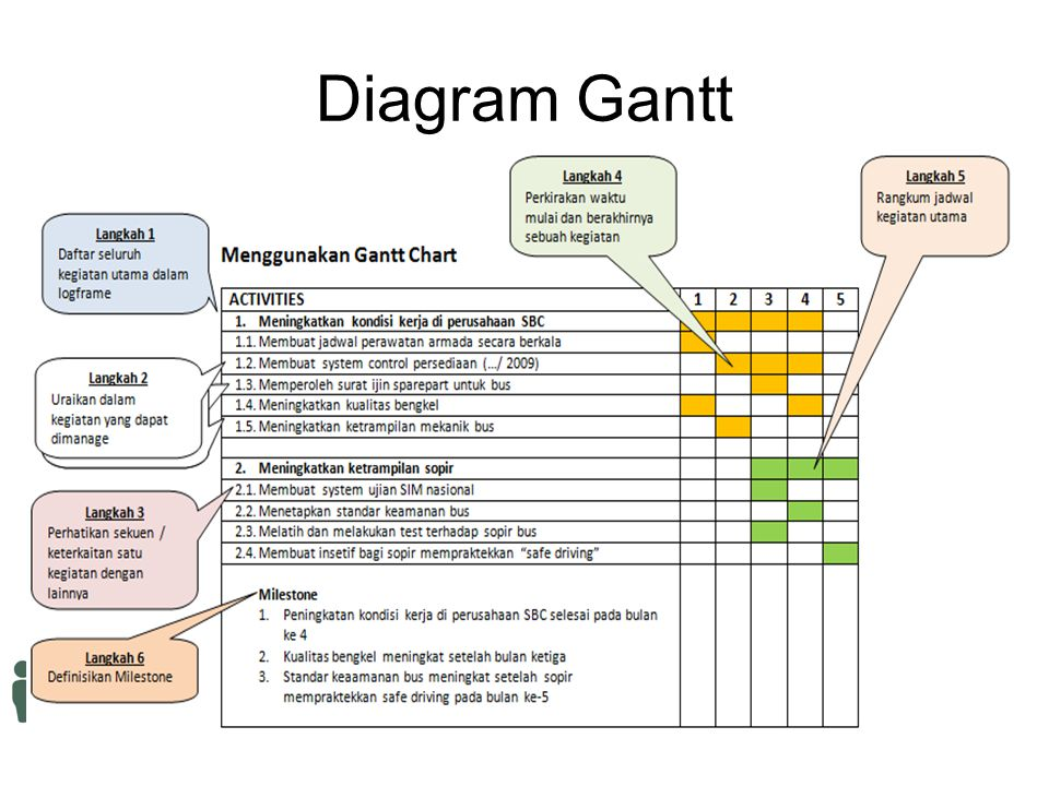 Diagram Gantt