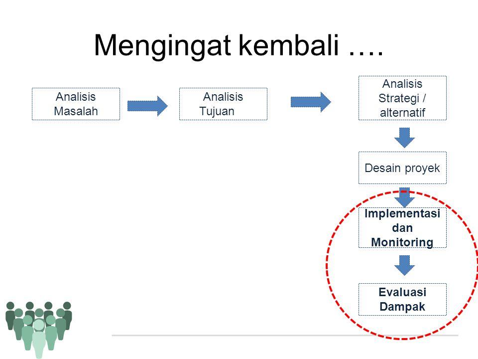 Mengingat kembali …. Analisis Masalah Analisis Tujuan Analisis Strategi / alternatif Desain proyek Implementasi dan Monitoring Evaluasi Dampak