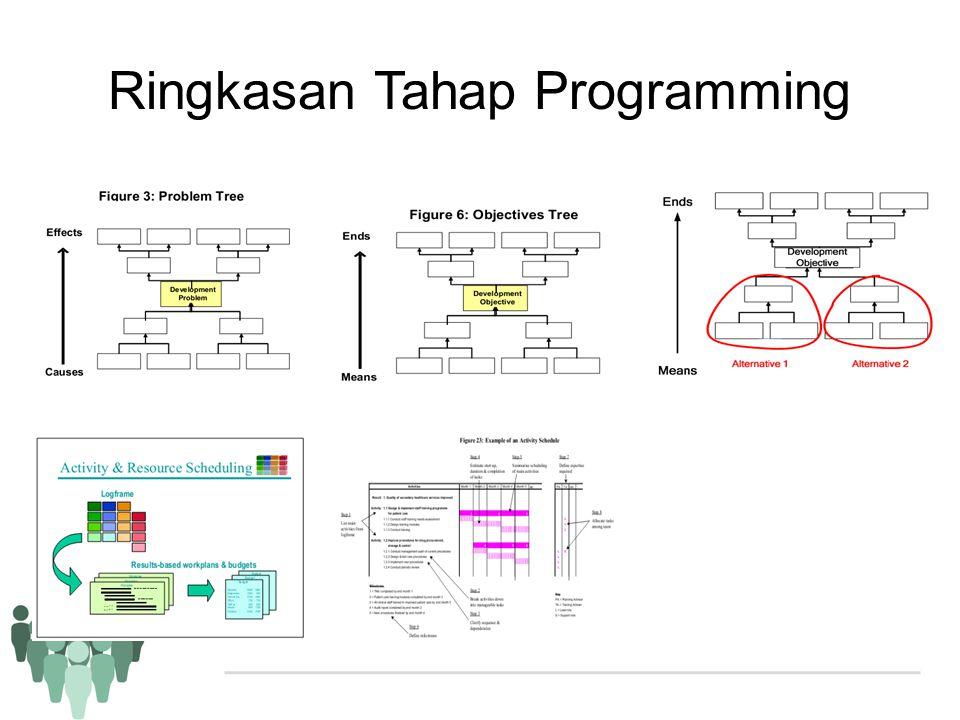 Ringkasan Tahap Programming