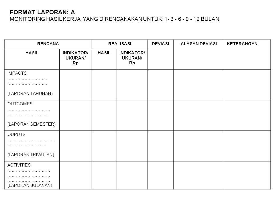 FORMAT LAPORAN: A MONITORING HASIL KERJA YANG DIRENCANAKAN UNTUK: 1- 3 - 6 - 9 - 12 BULAN RENCANAREALISASIDEVIASIALASAN DEVIASIKETERANGAN HASILINDIKAT