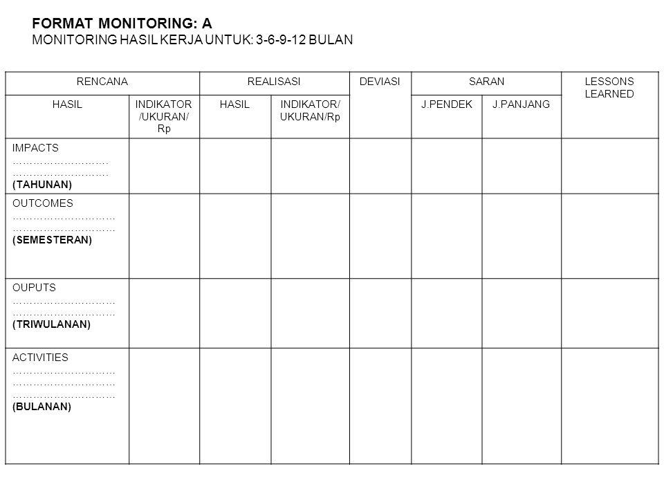 FORMAT MONITORING: A MONITORING HASIL KERJA UNTUK: 3-6-9-12 BULAN RENCANAREALISASIDEVIASISARANLESSONS LEARNED HASILINDIKATOR /UKURAN/ Rp HASILINDIKATO