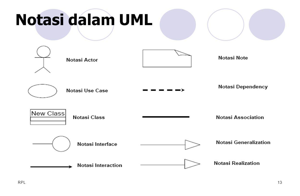RPL13 Notasi dalam UML