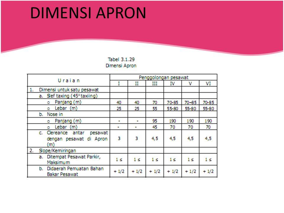 DIMENSI APRON