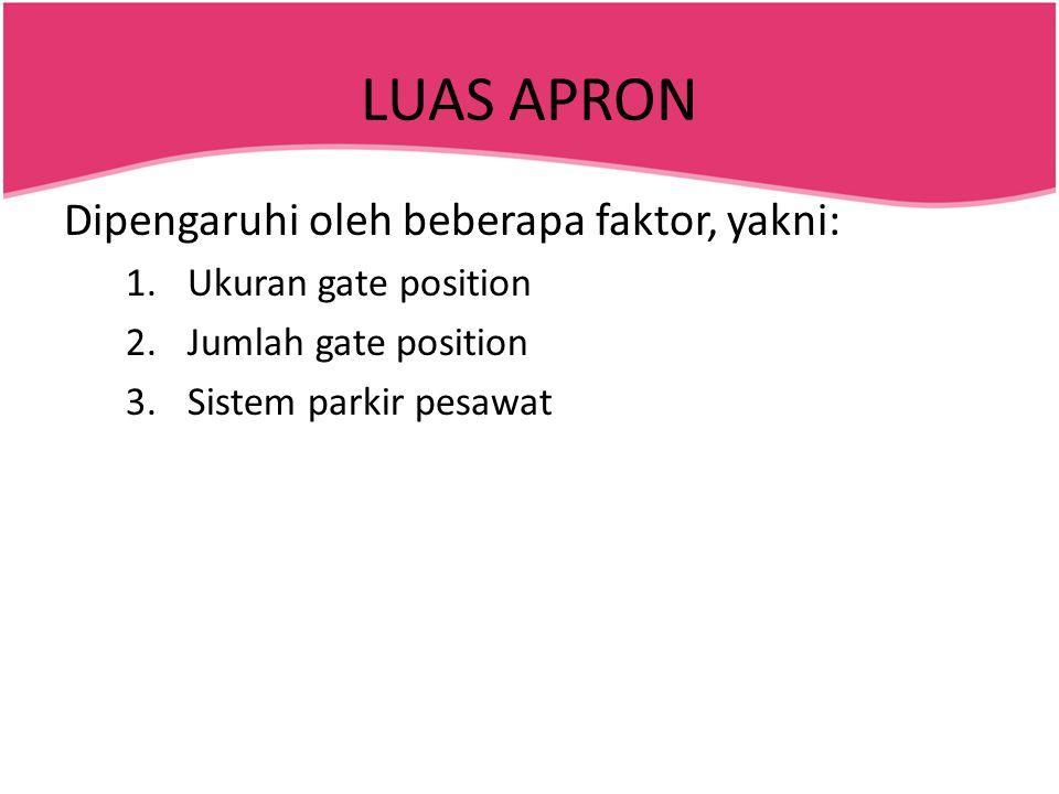 LUAS APRON Dipengaruhi oleh beberapa faktor, yakni: 1.Ukuran gate position 2.Jumlah gate position 3.Sistem parkir pesawat