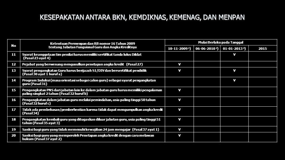 No Ketentuan Permenpan dan RB nomor 16 Tahun 2009 tentang Jabatan Fungsional Guru dan Angka Kreditnya Mulai Berlaku pada Tanggal 10-11-2009 1 )06-06-2
