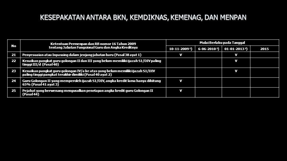 No Ketentuan Permenpan dan RB nomor 16 Tahun 2009 tentang Jabatan Fungsional Guru dan Angka Kreditnya Mulai Berlaku pada Tanggal 10-11-2009 1 )6-06-20