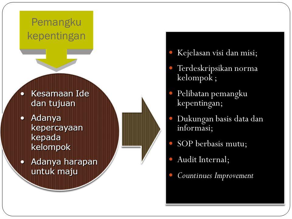  Kejelasan visi dan misi;  Terdeskripsikan norma kelompok ;  Pelibatan pemangku kepentingan;  Dukungan basis data dan informasi;  SOP berbasis mu