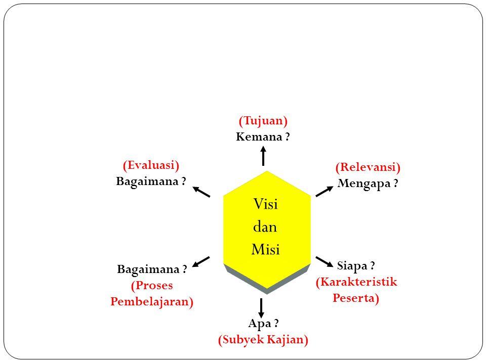 Visi dan Misi (Tujuan) Kemana ? (Relevansi) Mengapa ? Siapa ? (Karakteristik Peserta) Apa ? (Subyek Kajian) Bagaimana ? (Proses Pembelajaran) (Evaluas