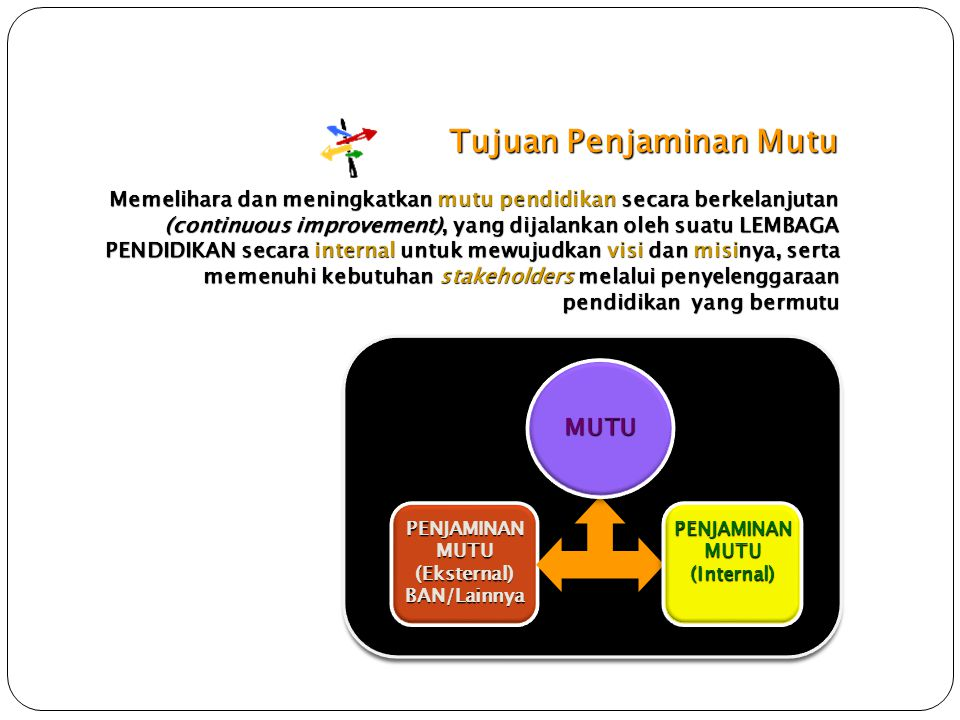 Tujuan Penjaminan Mutu Memelihara dan meningkatkan mutu pendidikan secara berkelanjutan (continuous improvement), yang dijalankan oleh suatu LEMBAGA P