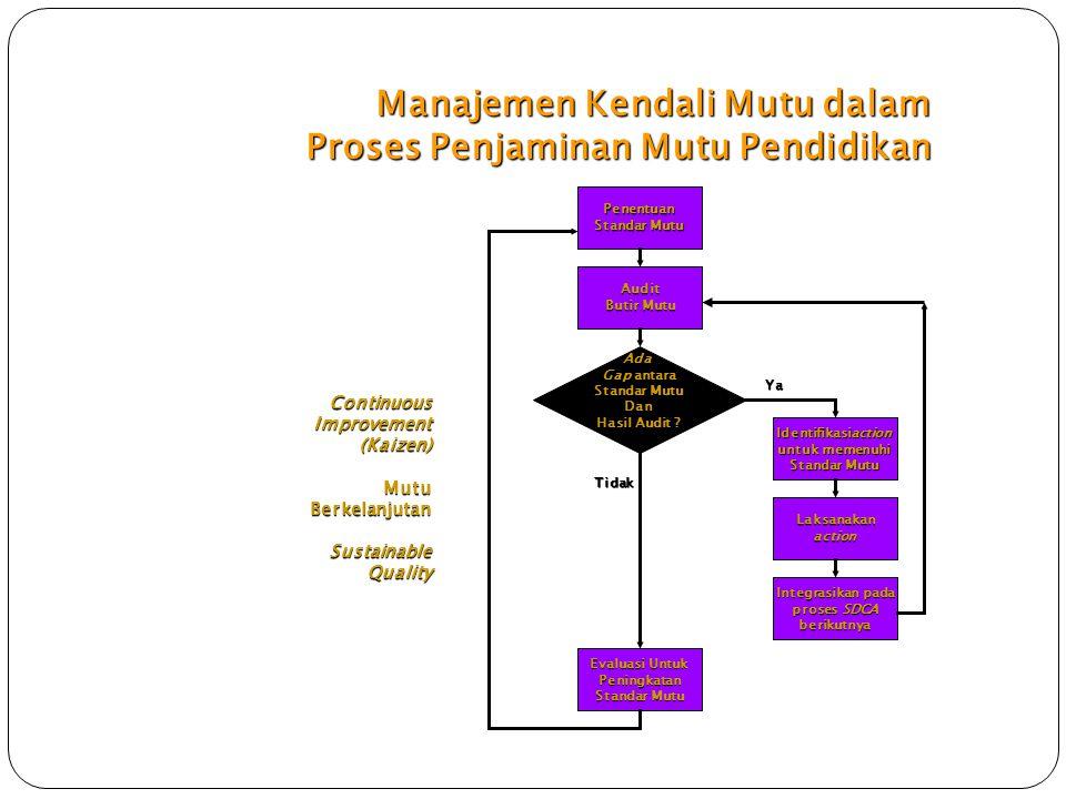 Manajemen Kendali Mutu dalam Proses Penjaminan Mutu Pendidikan Penentuan Standar Mutu Audit Butir Mutu Ada Gap antara Standar Mutu Dan Hasil Audit ? I