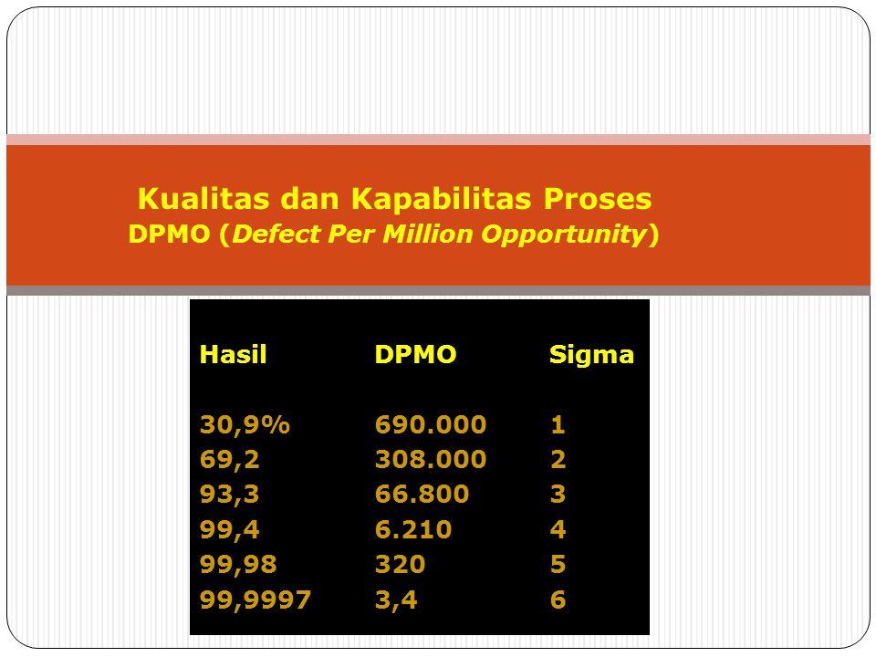 HasilDPMOSigma 30,9%690.0001 69,2308.0002 93,366.8003 99,46.2104 99,983205 99,99973,46 Kualitas dan Kapabilitas Proses DPMO (Defect Per Million Opport