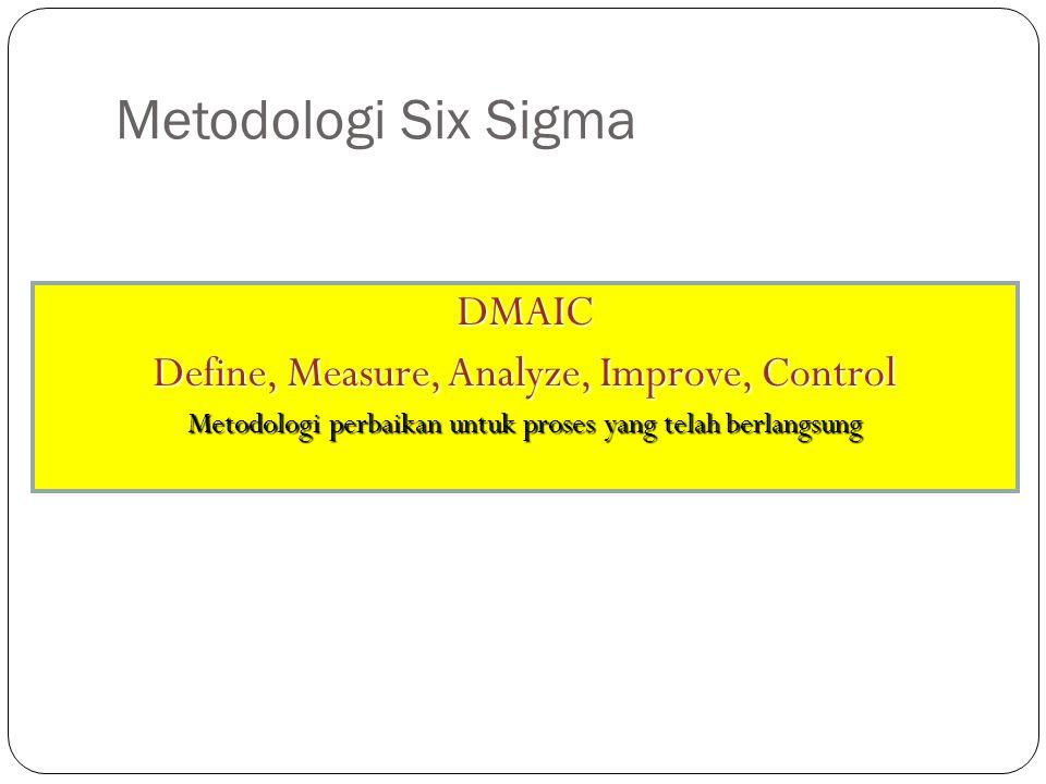 Metodologi Six Sigma DMAIC Define, Measure, Analyze, Improve, Control Metodologi perbaikan untuk proses yang telah berlangsung