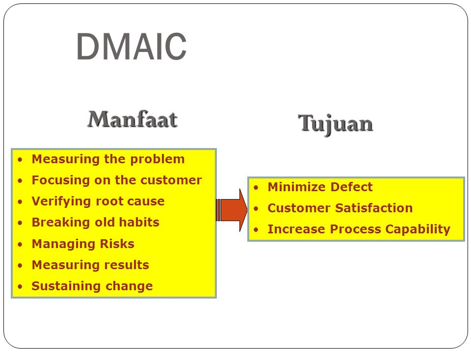 DMAIC Manfaat •Measuring the problem •Focusing on the customer •Verifying root cause •Breaking old habits •Managing Risks •Measuring results •Sustaini