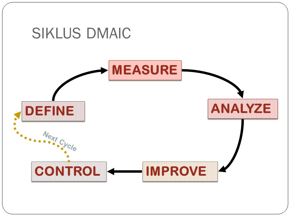 DEFINE CONTROL IMPROVE ANALYZE MEASURE SIKLUS DMAIC Next Cycle