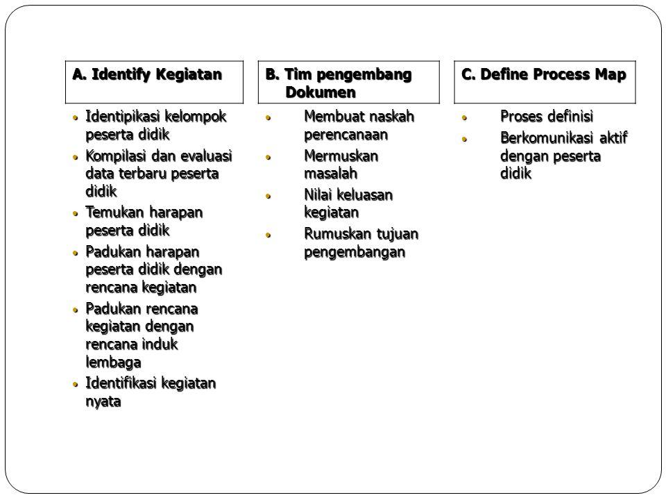 A. Identify Kegiatan B. Tim pengembang Dokumen C. Define Process Map • Identipikasi kelompok peserta didik • Kompilasi dan evaluasi data terbaru peser