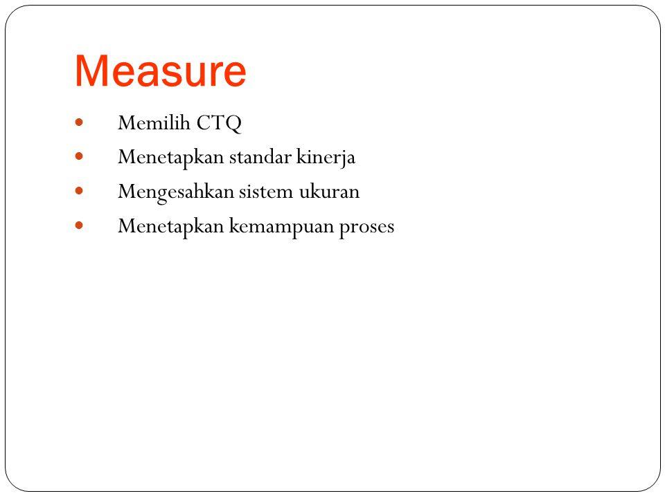 Measure  Memilih CTQ  Menetapkan standar kinerja  Mengesahkan sistem ukuran  Menetapkan kemampuan proses